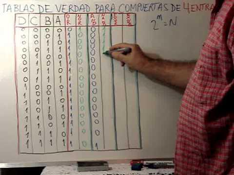 Clase 19 tabla de verdad para compuertas de 4 variables for Puerta xor de tres entradas