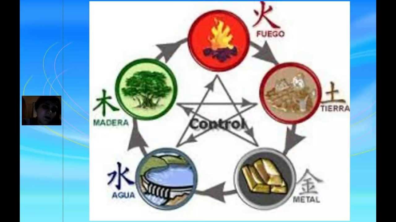 Conferencia feng shui los 5 elementos arq janczuk youtube for Elementos del feng shui y su significado