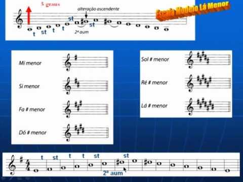 Escalas Modo Menor - Como encontrar # e b - CCB Teoria Musical