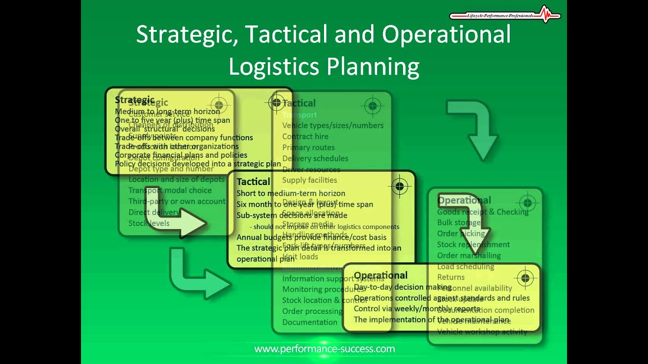 Distribution and logistics planning strategic tactical