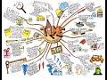 創造力の進化:「マインドマップ」とリモートヴューイングの使い方 2014/09/28 14:00-15:20