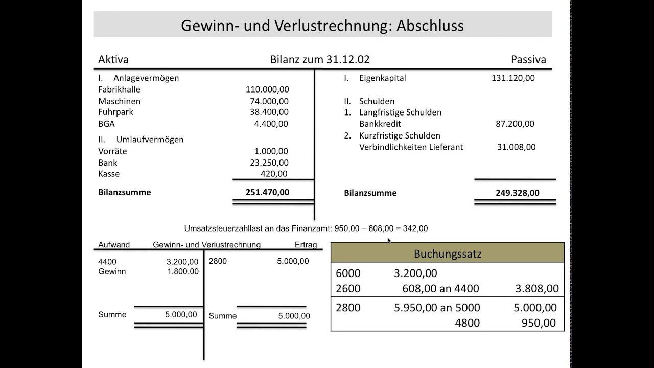 Charmant Vorlage Für Die Gewinn Und Verlustrechnung Galerie - Entry ...