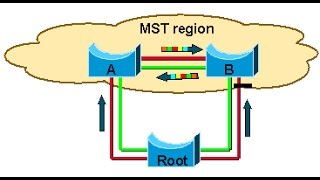 012 CCNP 300 115 Multiple spanning tree