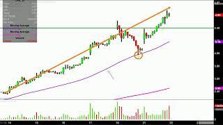 Chesapeake Energy Corporation - CHK Stock Chart Technical Analysis for 05-21-18