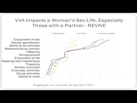 Sexuality and Quality of Life in Postmenopausal Women - Dr. Sharon Parish