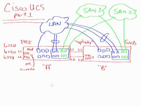 Cisco UCS Whiteboard part 1