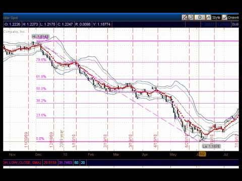 Fibonacci Trading Forex and Stock Options