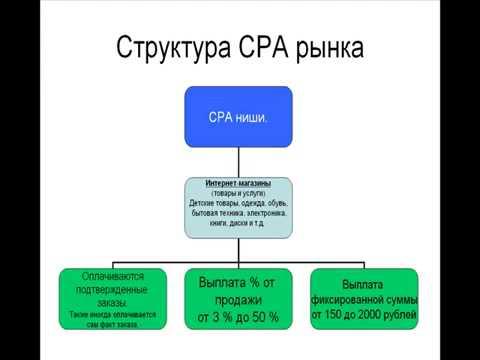 Видеокурс CPA - видео