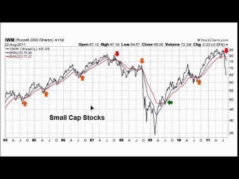 Bearish Market Global Stocks