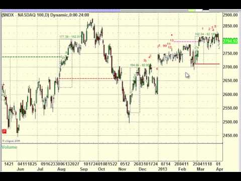 Stock Trading: Market Preview for 4-5-2013