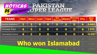 Who won Islamabad vs Peshawar? PSL points table, fixtures, results, standings for Pakistan Super
