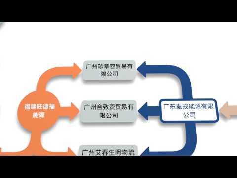 姚庆.陈峰.贯君共同持有的部分企业关系结构图