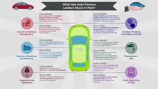 What has Auto Finance Lenders Stuck in Park?