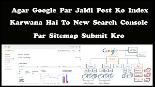 How to submit sitemap to Google New webmaster Search Console { Hindi | Urdu }