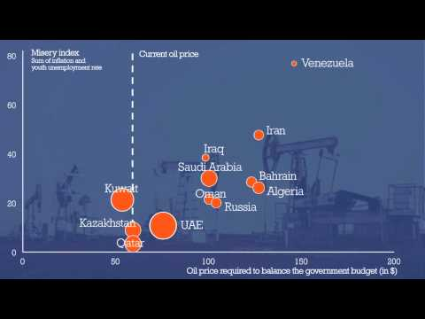 Which country is most at risk when the oil price falls? - Economic update video February 2015