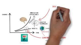 Innovation Part 1: Discontinuous Improvement