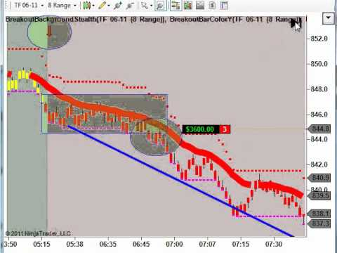Emini Russell Short Trade using the Stealth Indicators.
