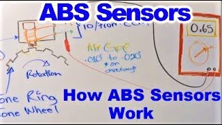 How Wheel Speed Sensors Work, aka ABS Sensors and how to test them