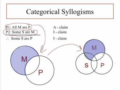 Categorical Syllogism - Pt. 1 - Where to put the X?