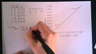 Differentiation 3.2 - UVvis Spectroscopy - Calculation