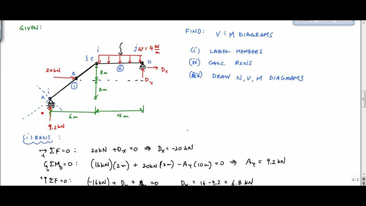 Frame Analysis Example Shear And Moment Diagram Part 1