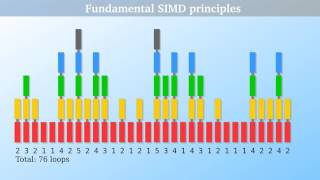 SIMD and Vectorization: Parallelism in C++ #1/3 (multitasking on single core)