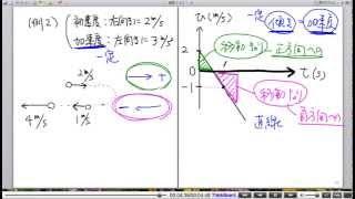 高校物理解説講義:「物体の運動」講義15