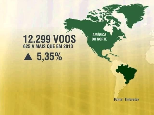 Oferta de voos internacionais no Brasil registra aumento de 4,92% no acumulado do ano até outubro