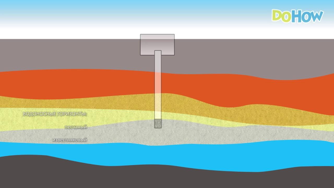Как пробить скважину на воду своими руками