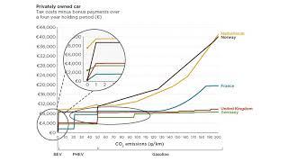 Using vehicle taxation policy to lower transport emissions #ChartoftheWeek