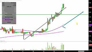 Iconix Brand Group, Inc. - ICON Stock Chart Technical Analysis for 02-14-2019