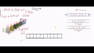 Queue Data Structure [كود مصري]