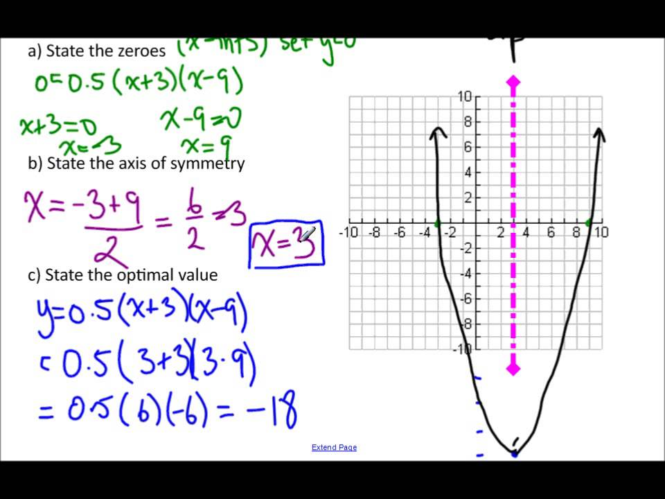 35 graphing from factored form youtube