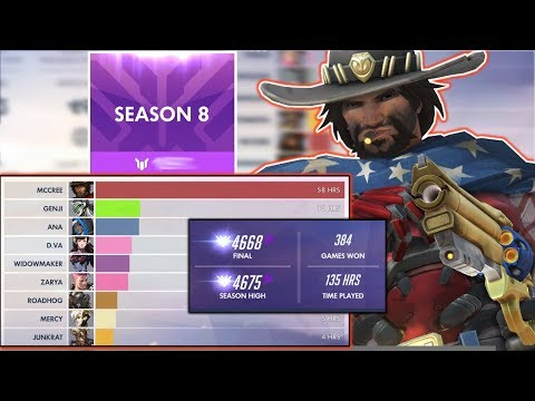 HOW TO Pick A MAIN Overwatch Season 8 - Guide Tips / Choose Find A Main In Overwatch / Rank Up