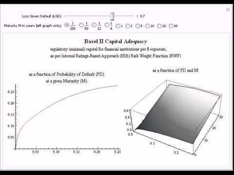 Basel II Capital Adequacy: Internal Ratings-Based (IRB) Approach