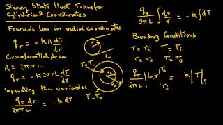Conduction heat transfer-radial coordinates