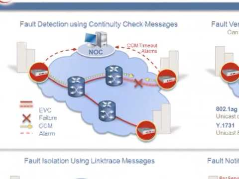 Ethernet OAM Overview Tutorial