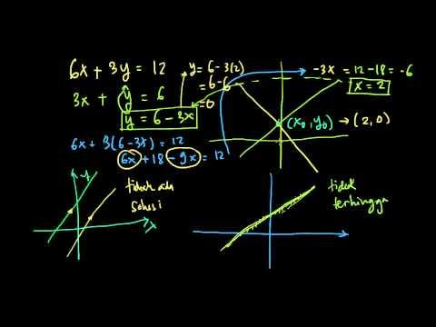 Sistem Persamaan Linier (1)
