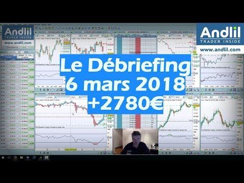 Journée de scalping + 2780€ et psychologie du trading