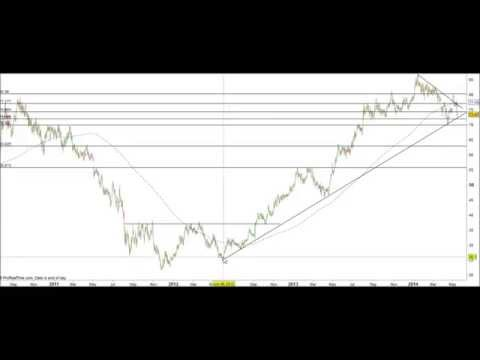 lloyds Shares Analysis | May 2014