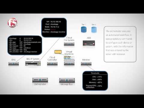 F5 and IBM: Cloud Computing Reference Architecture