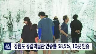 투/강원도 공립박물관 인증률 38.5% 전국 최하위 수준
