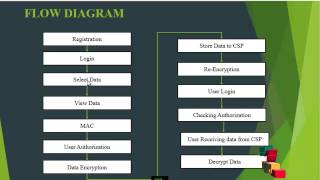 Towards Achieving Data Security Coud Computing Adoption Framework | Final Year Projects 2016 - 2017