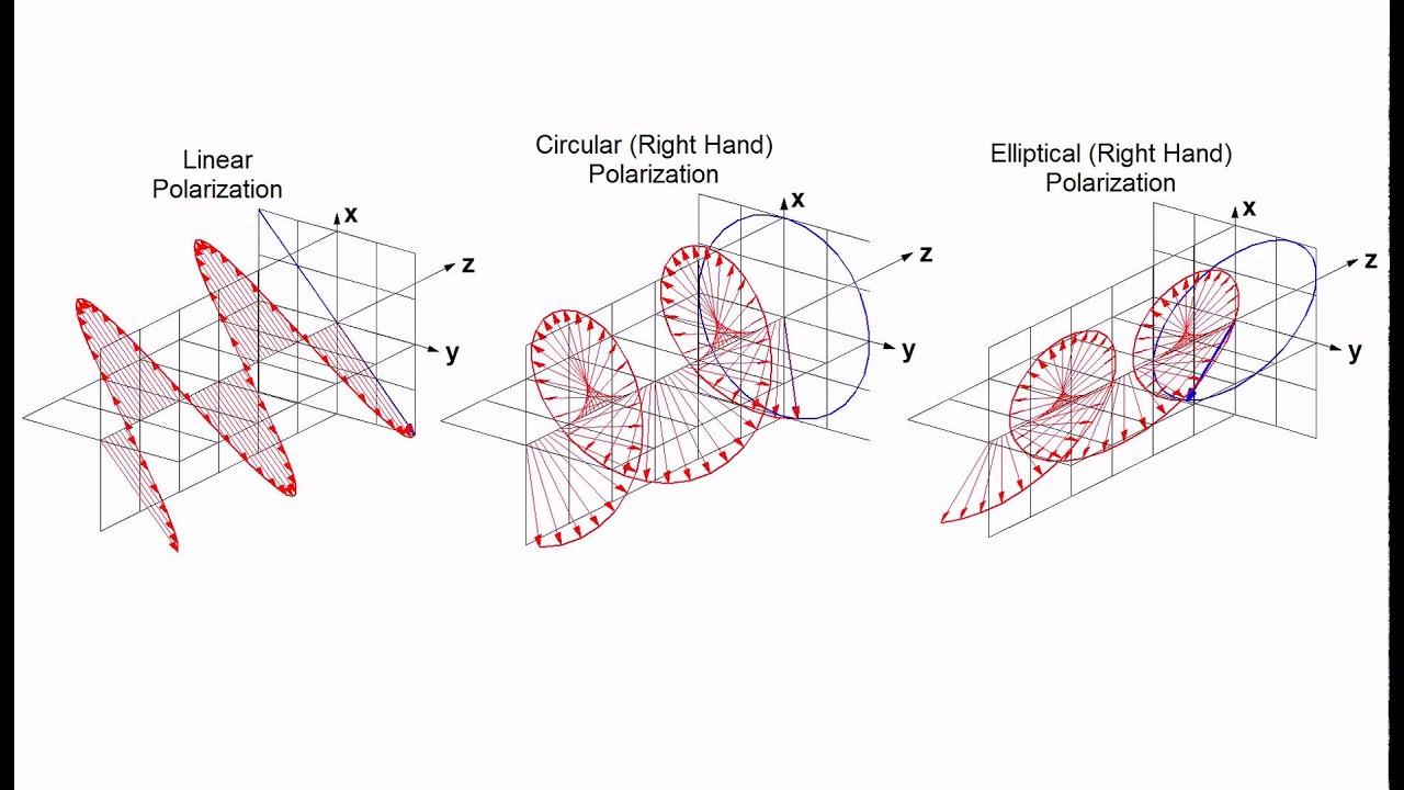 Linear Circular And Elliptical Polarization Animation In