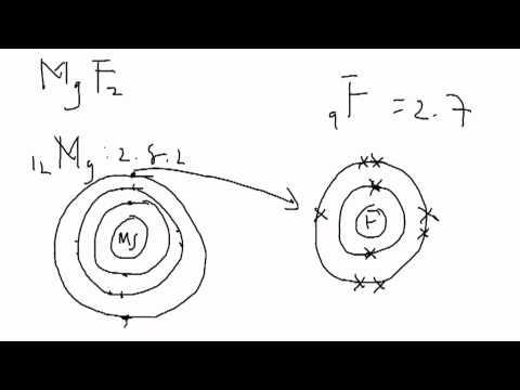 Dot And Cross Diagram ▶ Dot Cross Diagram Magnesium