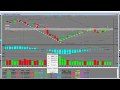 Dow Jones Industrial Average Index Thanksgiving Special Technical Analysis Pt 1