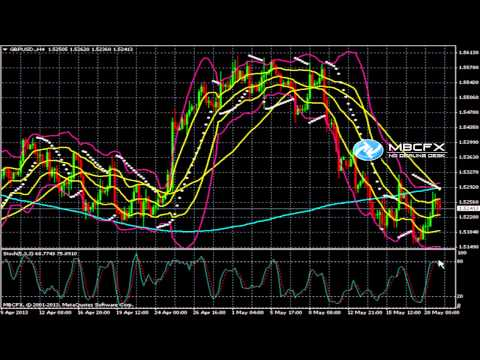 Daily Forex News:GBP/USD Technical Analysis 05.21.2013/MBCFX