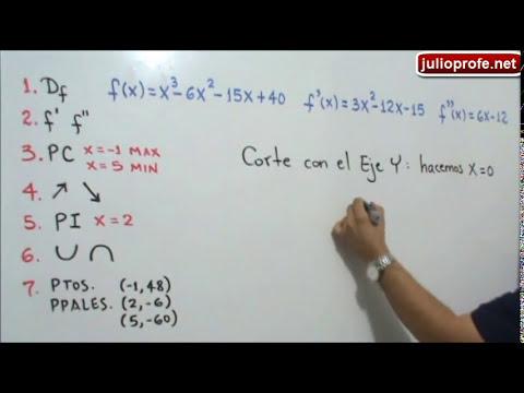 Aplicación de la Derivada al trazado de curvas - Ejercicio 2