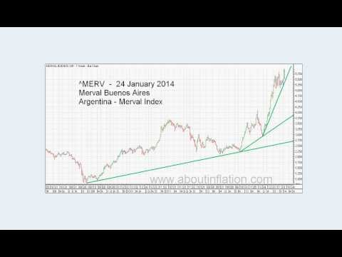 World Indices Trend Lines - DJ30, S&P 500, Nasdaq 100, Gold and Silver Index weekly 2014 January 24
