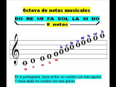 LEER PARTITURAS (PENTAGRAMAS) - CLAVE DE SOL